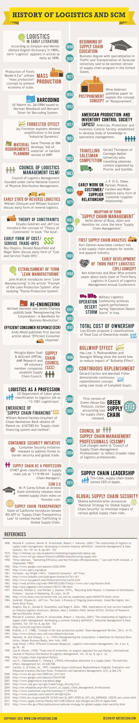 History-of-Logistics-and-Supply-Chain-Management1.png (600x3100 pixels) | Global Logistics | Scoop.it