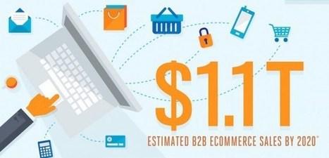 B2B Commerce in 2015   B2B eCommerce News   Scoop.it