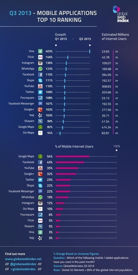 GlobalWebIndex - Q3 data launch - Global Mobile App Usage | Sociala Medier | Scoop.it