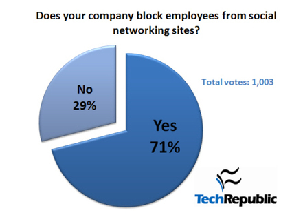 10 reasons NOT to block social networking at work | TechRepublic | iLearning | Scoop.it