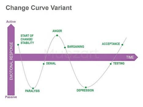 Kubler Ross Grief Stages: Apple Keynote Concept Slide   Keynote   Scoop.it
