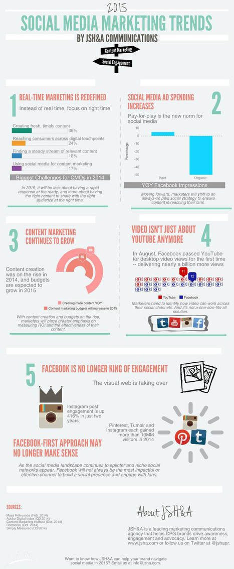 5 Social Media Marketing Trends for 2015 [INFOGRAPHIC] - AllTwitter | Better know and better use Social Media today (facebook, twitter...) | Scoop.it