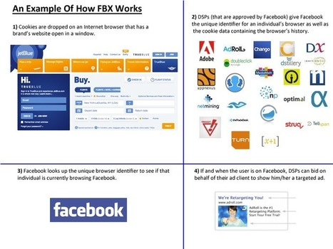 Understanding Facebook's FBX — Social Media's First Ad Exchange | ROI of Social Media Marketing | Scoop.it
