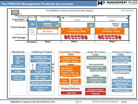 PRINCE2 Timeline & PRINCE2 Product Map diagram | MP | PRINCE2 em Salvador | Scoop.it