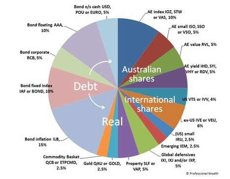 Trading Options in ASX Stock Market in Australia | Best Dividend Paying Stocks to Buy- High Dividend Yield Stocks - Best Dividend Stocks to Buy | Scoop.it