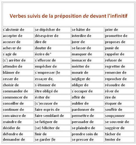 Verbes avec ou sans préposition. | APPRENTISSAGE-DIDACTIQUE-  CULTURE ET CIVILISATION FR- TICE -EDITION | Scoop.it