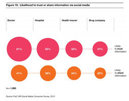 Pharma 4th to HCPs, hospitals, insurers in gaining trust via social media | Visual Innovation | Scoop.it