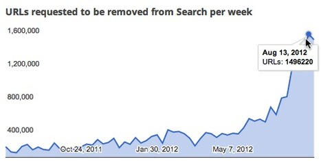 Google: Nearly 6 Million Requests to Remove Search Results This Month | SEO Tips, Advice, Help | Scoop.it