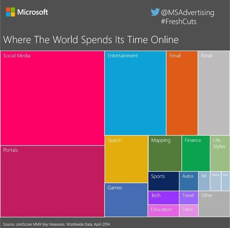 Power of Community: World Online Time Infographic - AllTwitter | Social Marketing Revolution | Scoop.it
