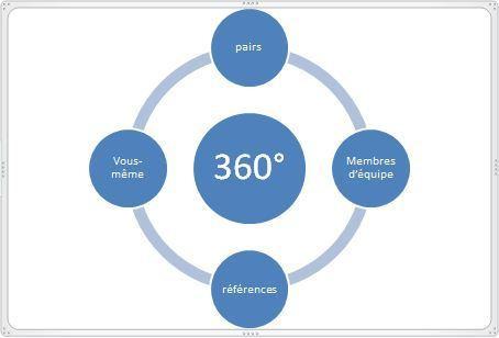 Faire un 360° Flash   motivalance   Scoop.it