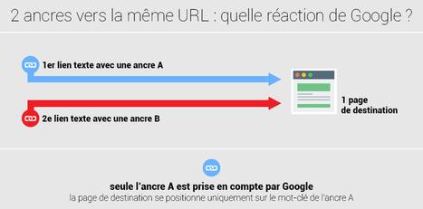 Etude et Test : Prise en compte d'un lien interne par Google | Référencement Naturel on-site | Scoop.it