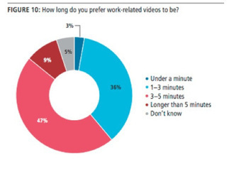 How to Use Video Content to Drive Awareness, Leads, and Sales: A Guide | Video is Number One Marketing Tool | Scoop.it