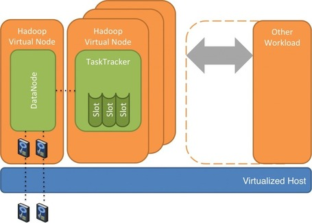 Towards an Elastic Elephant: Enabling Hadoop for the Cloud | Scala & Cloud Playing | Scoop.it
