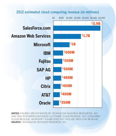 Which companies are making money from Cloud services? Curated by IT Specialist @ www.itspecialist.com | Technology For IT Managers | Scoop.it