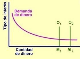 Mecanismo de transmisión y trampa de la liquidez | Política macroeconómica | Scoop.it