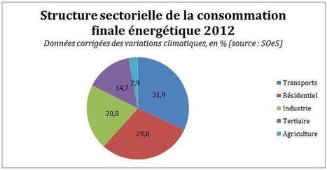4 idées reçues sur le bilan énergétique français | Le flux d'Infogreen.lu | Scoop.it