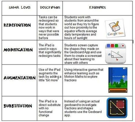 Pin by TechChef4u on SAMR and Technology Integration Models | Pinterest | SAMR Examples | Scoop.it