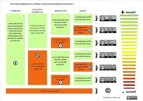 Comment choisir une licence Creative Commons ? Infographie pédagogique | Time to Learn | Scoop.it