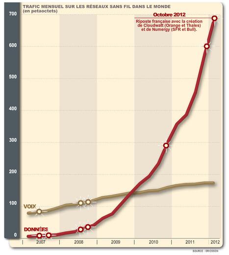 Cloudwatt : une riposte et le pourquoi en un graphique ! | Pierre Paperon | Scoop.it