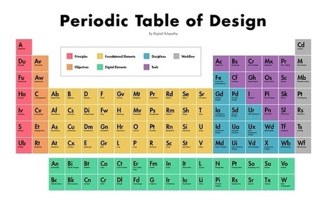 The Periodic Table Of Design | Now that's creative! | Scoop.it