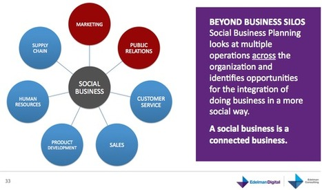 Demystifying Social Business @armano | Social Media Buzz | Scoop.it