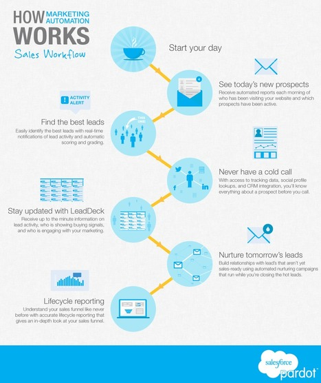 How Marketing Automation Helps Sales Performance [INFOGRAPHIC] - Pardot | #TheMarketingAutomationAlert | The Marketing Technology Alert | Scoop.it