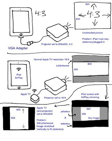Problem using iPad mirroring with an...: Apple Support Communities   Using iPads in class   Scoop.it