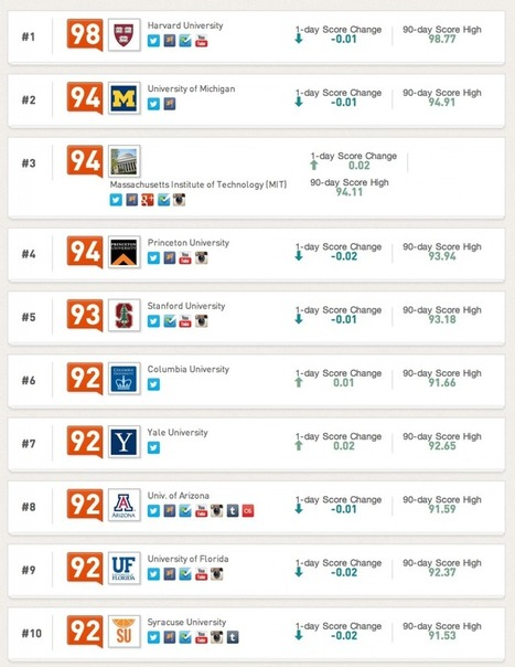 Top 20 Universities according to Klout | Learning is working and working is learning | Scoop.it