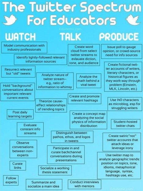 25 Ways To Use Twitter In The Classroom, By Degree Of Difficulty | Edudemic | IWB Resources for Science | Scoop.it