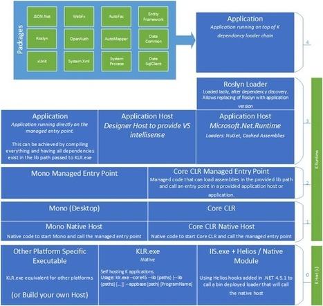 Best ASP.NET Hosting Reviews: What is KLR, KPM, KVM, and KRE in ASP.NET 5 ? | Affordable Windows ASP.NET Hosting Based on USA | Scoop.it