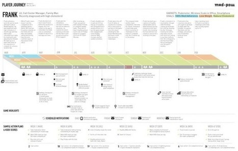 How to Create a Customer Journey Map - | UX & Web Design | Scoop.it