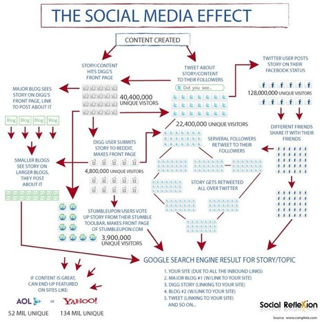 The Social Media Effect / Infographics | SM | Scoop.it