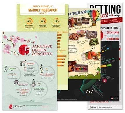 Cómo crear bellas infografías sin saber diseño gráfico | Tutoría Virtual UNET | Scoop.it