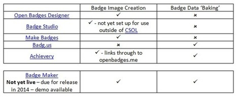 Open Badges lessons from October (BlogPost) | Moodle and Mahara | Scoop.it