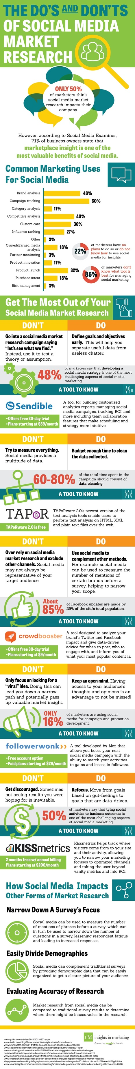 5 Ways to Use Social Media for Market Research #Infographic | Social Media and other stuff | Scoop.it