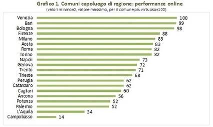 Digitalizzare la PA: quanto è indietro l'Italia e due cose concrete da fare - ilSole24ORE | Pubblica Amministrazione News | Scoop.it