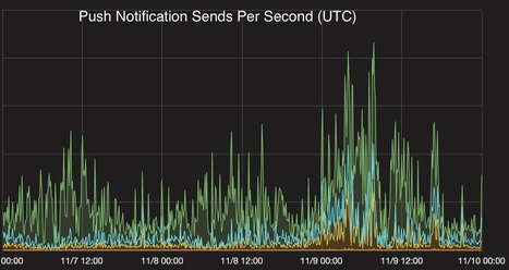 How Urban Airship Scaled to 2.5 Billion Notifications During the U.S.Election - High Scalability -   Architectures_Concepts   Scoop.it