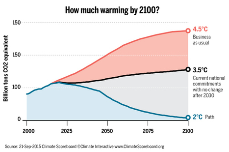 Climate pledges so far would allow extensive global warming by 2100 - Science /AAAS | wildfire climate | Scoop.it