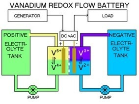 Vanadium Flow Battery Fix the Grid for High Levels of Solar Power | Science and Technology | Powering Next Generation of Mobile Devices | Scoop.it