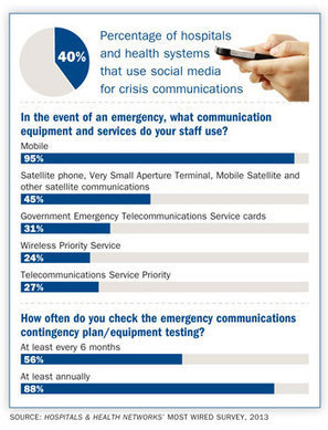 Social media enhances crisis communication | It is a tool for emergency response | News of my interest | Scoop.it
