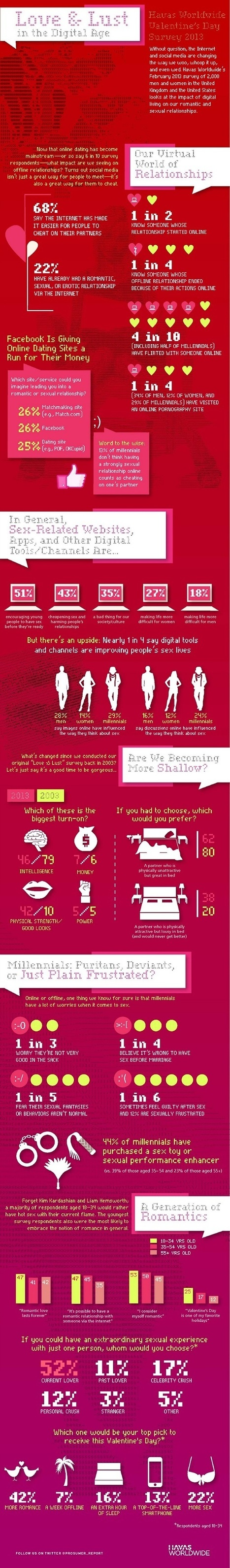 Love & Lust in the Digital Age [Infographic] | Medical  Health Care | Scoop.it
