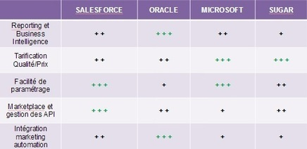 Comparatif / Benchmark solutions CRM cloud | social feed | Scoop.it