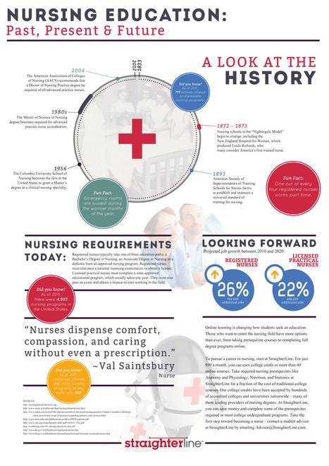 Nursing Training: Past, present and future of nursing - nurse career infographic - StraighterLine | nursing | Scoop.it