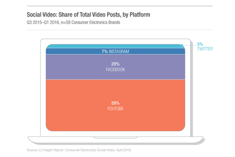 Where Should Brands Share Videos?  | Integrated Brand Communications | Scoop.it