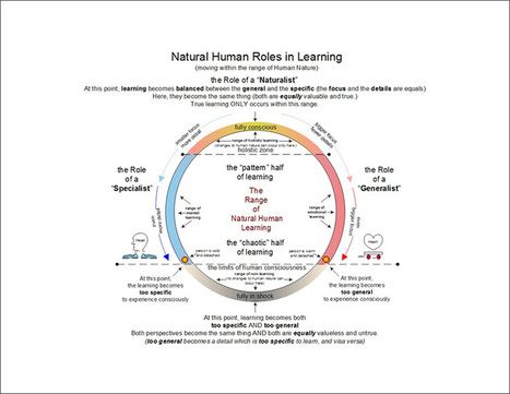 Natural Human Roles in Learning: Zooming in the Classroom | Edulateral | Scoop.it