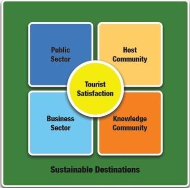 Le cycle de vie d'un projet touristique durable et ses niveaux de gouvernance | Marie écotourisme | Scoop.it