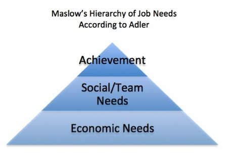 Maslow's hierarchy of hiring pyramid, Lou Adler at EREnet | Employer Branding News | Scoop.it