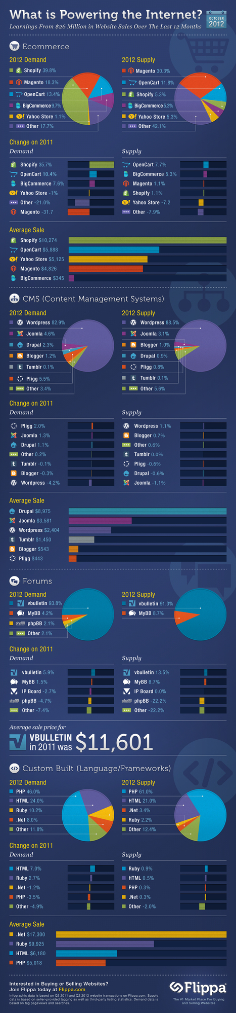 What's Really Powering the Internet? #infographic | e-Commerce Internet | Scoop.it