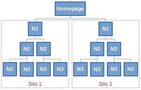 Cocon sémantique et Siloing : Quelles différences ? | Webmarketing - SEO | Scoop.it