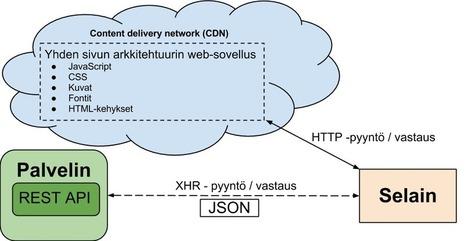 HTML5 web-sovellukset | Tablet opetuksessa | Scoop.it